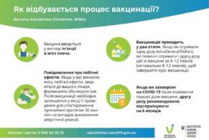 У травні частина людей, які щепились першою дозою вакцини AstraZeneca/Covishield проти COVID-19, почнуть отримувати 2-гу дозу