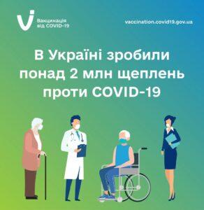 В Україні зробили понад 2 млн щеплень проти COVID-19