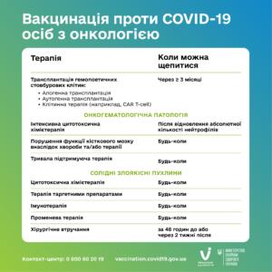 Вакцинація проти COVID-19 осіб з онкологією