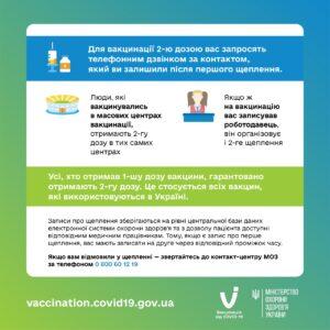 Держава гарантує, що всі, хто отримав першу дозу вакцини проти COVID-19, отримають другу