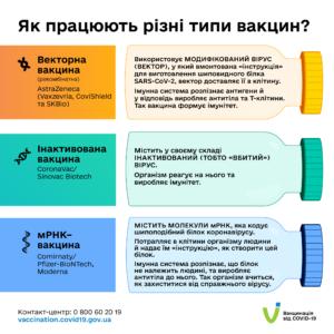 Як працюють різні типи вакцин